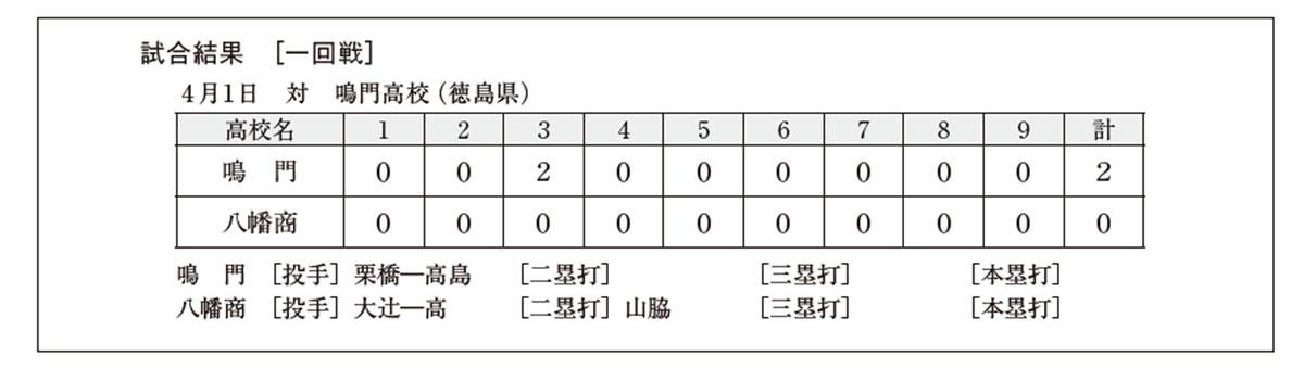 第23回 選抜高等学校野球大会 結果